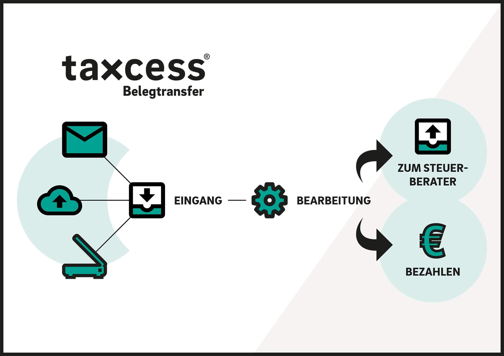 taxcess®-Belegtransfer